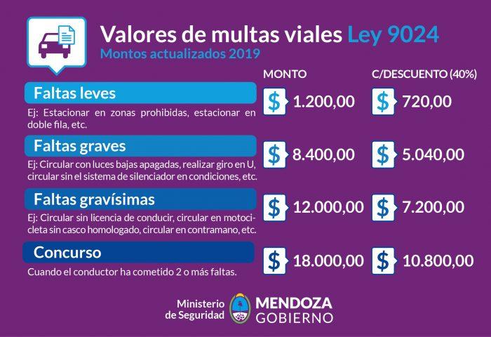 Multas viales: Desde $1200 a $18.000