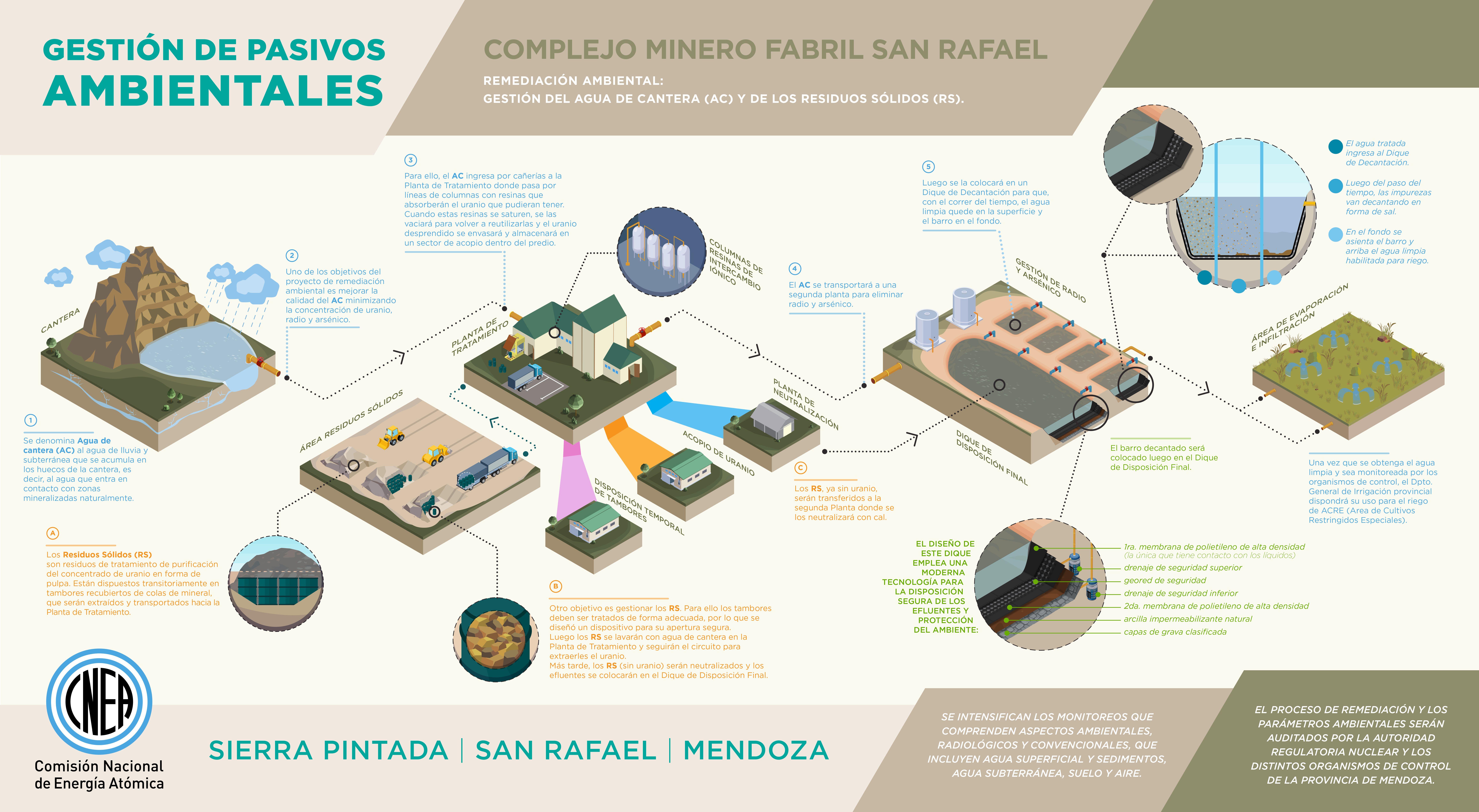 Así será la remediación de los pasivos contaminantes de la mina Sierra Pintada